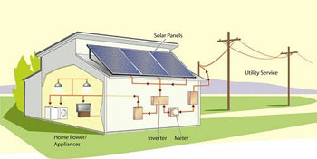 There are two types of photovoltaic solar systems: