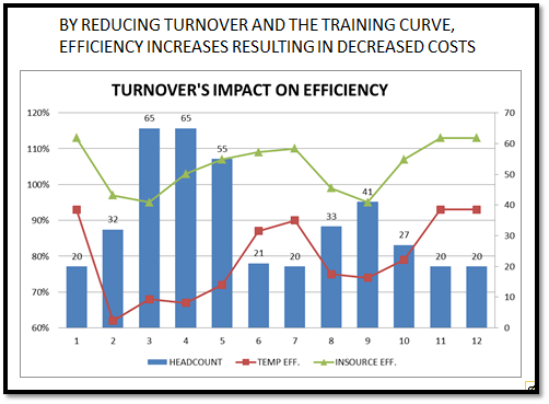 managing the impact of employee turnover A new ilr school study finds that worker turnover affects employee worker turnover hurts customer service, study shows effects of turnover on.