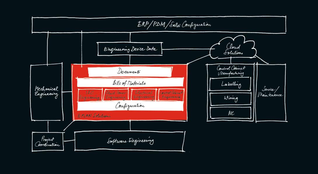 Grafik_Prozess_engineering_kl
