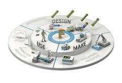 Design, Make und Use sind wesentliche Stufen im Produktlebenszykluslus. Mit Autodesk Make unterstützt Cideon auch die additive Fertigung.