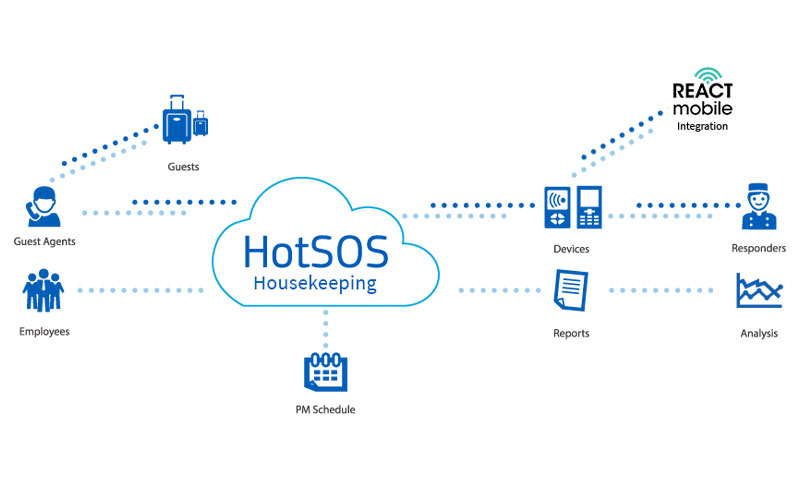 Amadeus HotSOS Housekeeping Integration