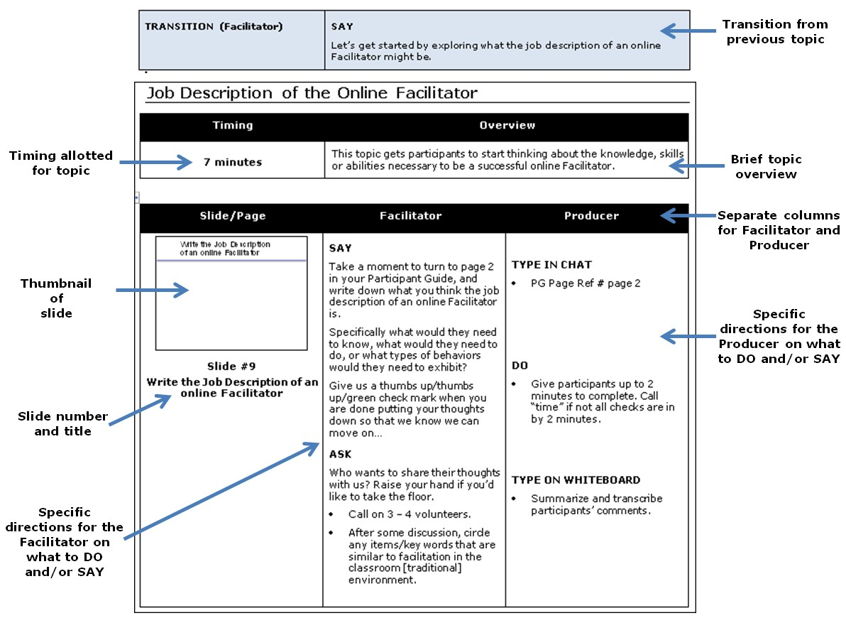 Using a facilitator guide to manage the virtual training for Facilitation plan template