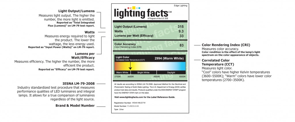 How To Read The New Lighting Facts Led Labels