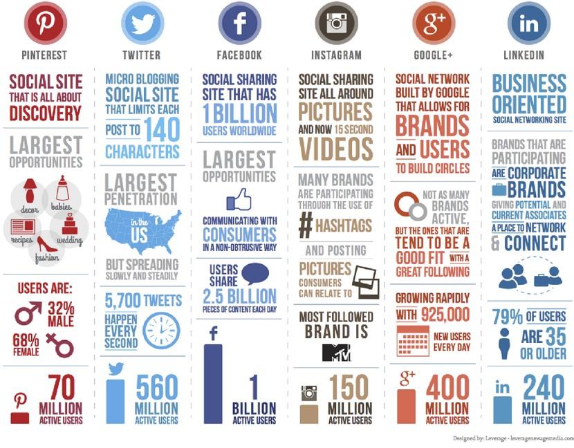MEASURING ROI ON SOCIAL MEDIA ADVERTISING