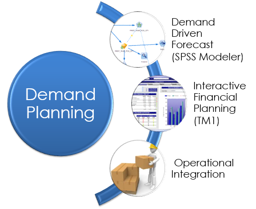 Predictive Analytics Driven Demand Planning is a Game Changer