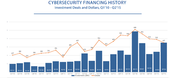 CB_Insights_cybersec_deals_and_dollars.png