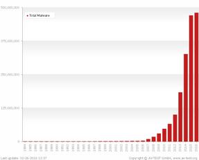 malware-all-years_sum_en.png