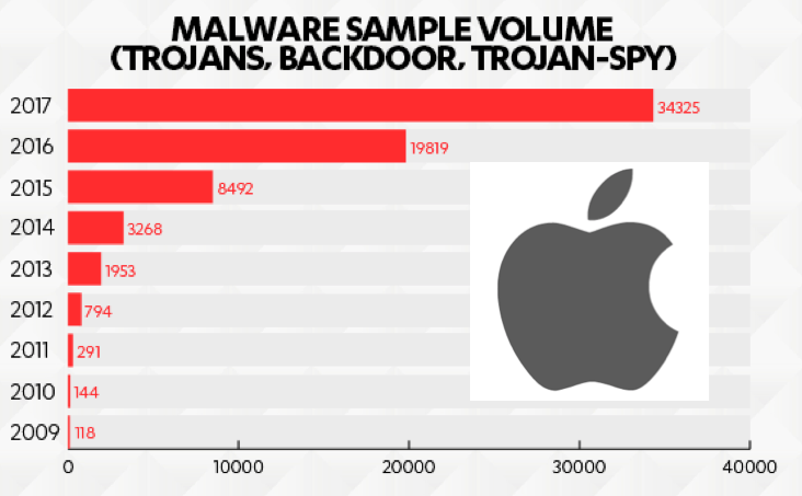 F-sec malware apple.png