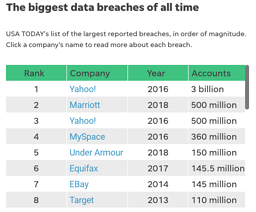 CHART OF THE BIGGEST DATA BREACHES OF ALL TIME