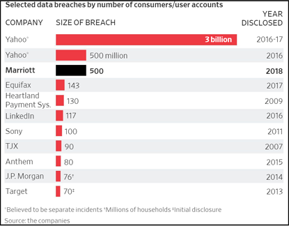 chart of largest US breaches-1