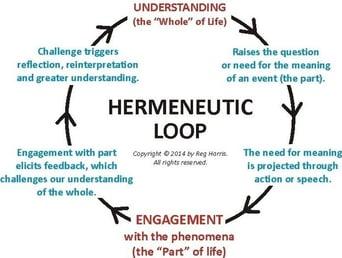 hermenuetic understanding graphic