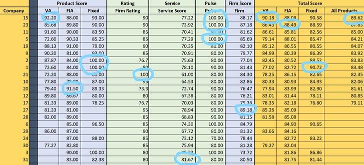 DDW Product Score