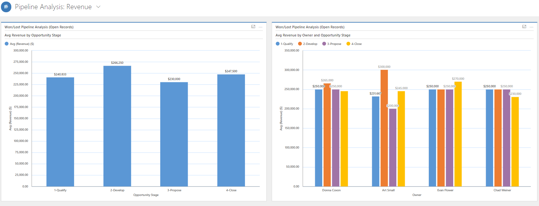 Simple Sales Forecasting - Microsoft Dynamics - Pipeline Analysis Review CRM