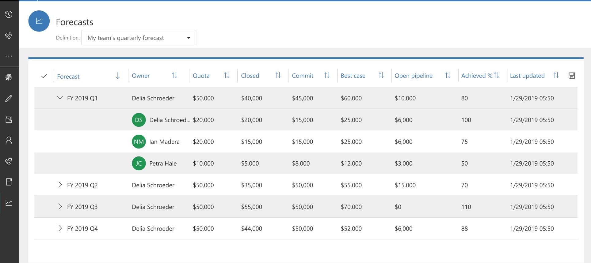 Simple Sales Forecasting - Microsoft Dynamics CRM - forecasting demo
