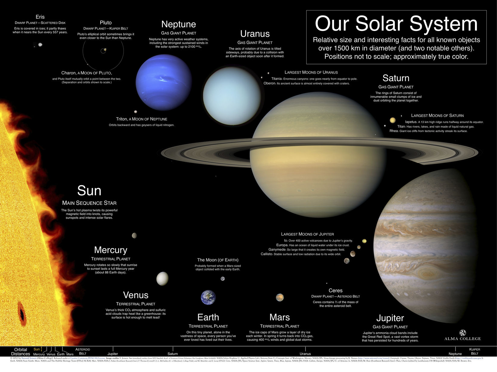 Why the Solar System is a Good Analogy for a Digital Ecosystem