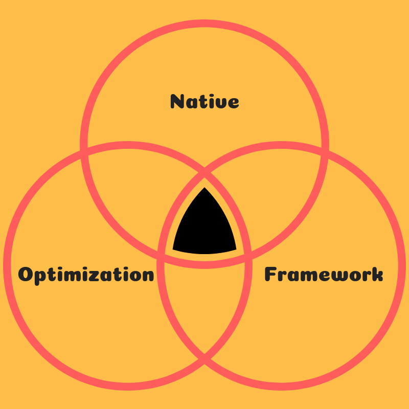 Native Ads Optimization Process