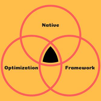 Native Ads Optimization Process
