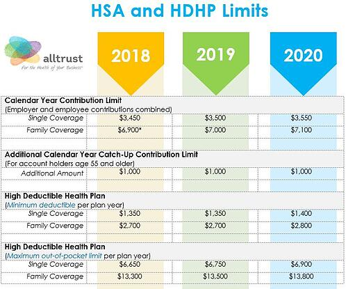 HSA and HDHP Limits