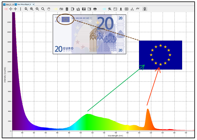 Euro fluorescence
