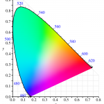 Figure 1 -- CIE 1931 Chromaticity Diagram