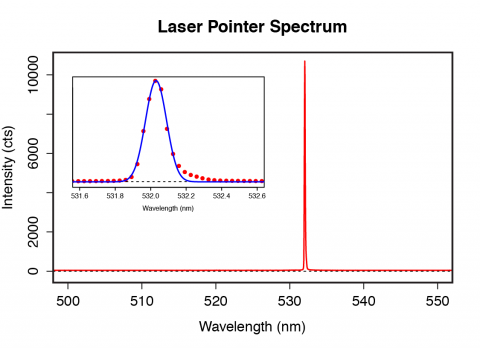 Figure 1: Spectrum of a diode-pumped solid state laser recorded with an integrating sphere, a 50 µm fiber (QP50-2-VIS-NIR) and an HR-series spectrometer equipped with a 25 µm slit and an 1800 lines/mm holographic grating.