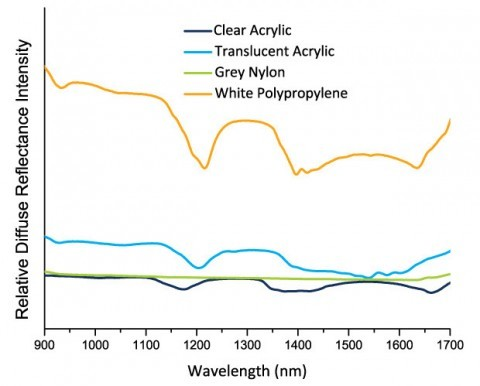 Figure 1. NIR diffuse reflection spectra acquired from polymer resins reveal differences based on chemical composition and surface characteristics.