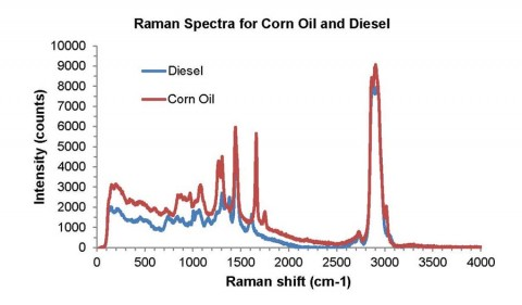 Figure 1: Raman Spectra for Corn Oil and Diesel Acquired with 785 nm Laser Excitation