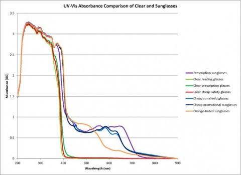 Figure 1. Absorbance of eyeglasses compared across the UV-Shortwave NIR range.