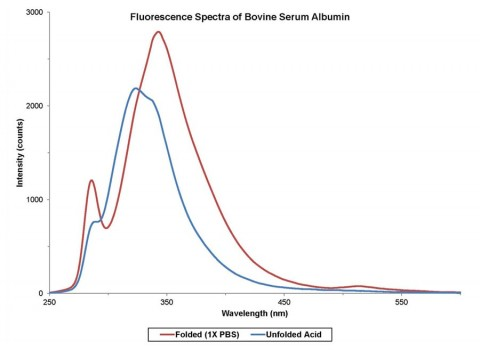 Fluorescence spectra of Bovine Serum Albumin reveal changes in protein structure with exposure to a low-pH buffer.