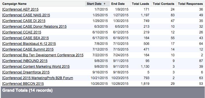 Salesforce-Campaign-List
