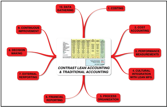 practical lean accounting a proven system for measuring and managing the lean enterprise