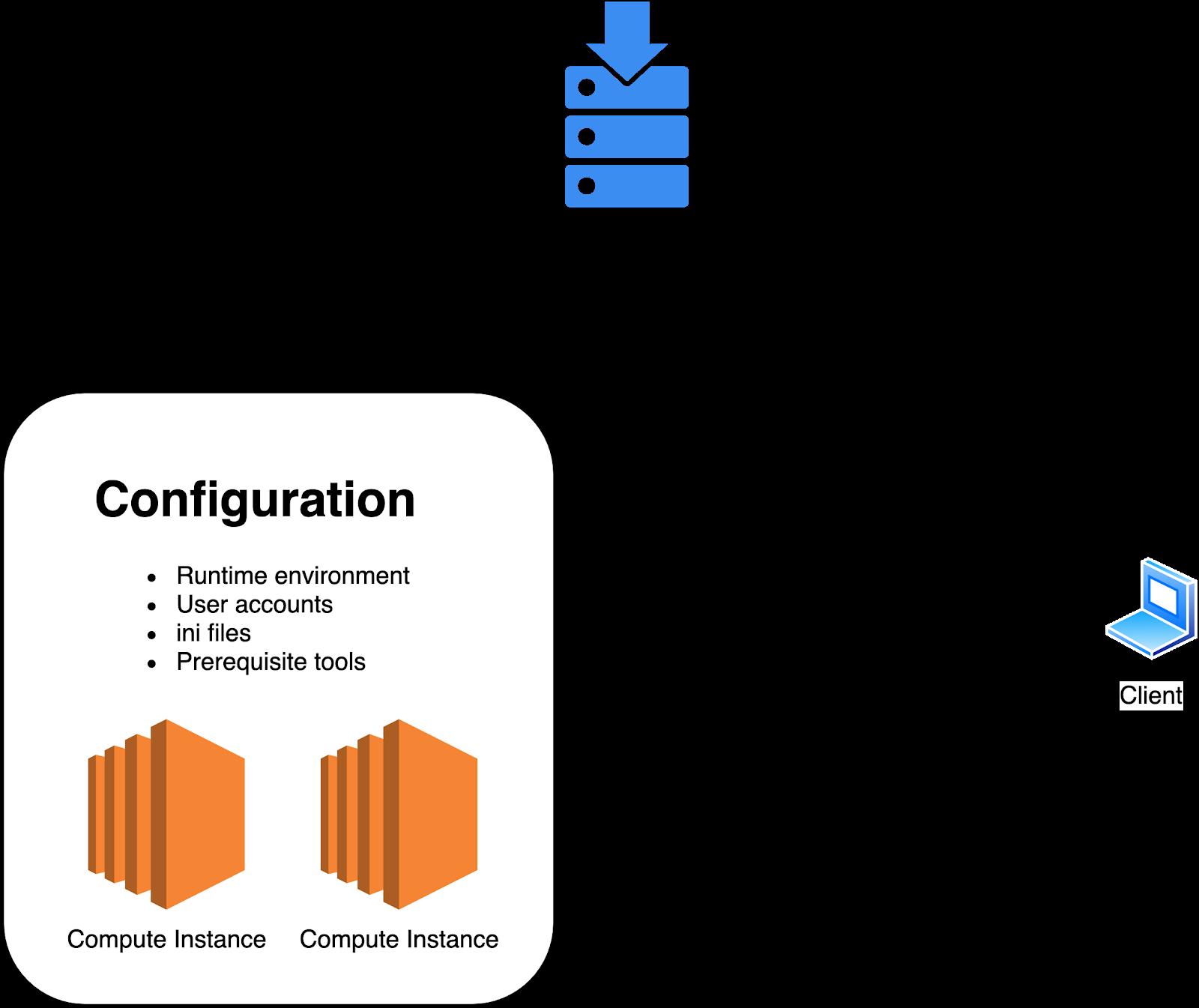 Kubernetes Configuration Management 101