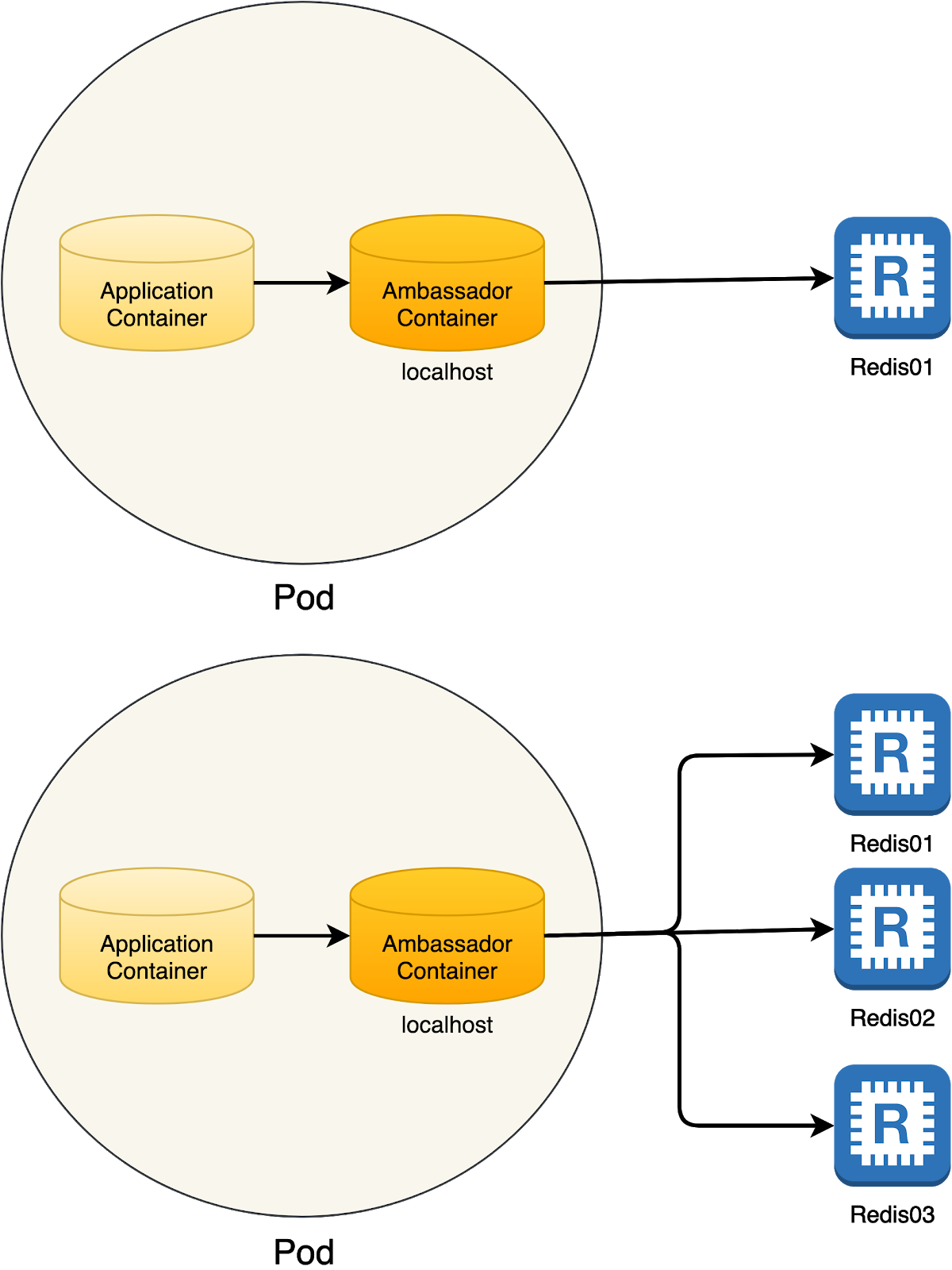 Kubernetes Patterns  The Init Container Pattern