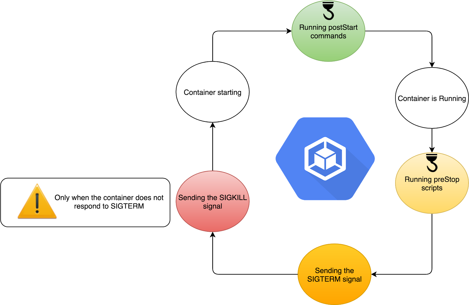 Kubernetes Patterns - Application process management-4