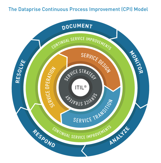 Why You Need A Service Desk  U0026 How It U2019s Different From A