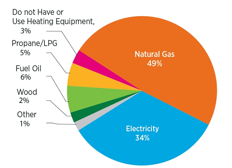 Natural gas electric are prime energy sources for home for Types of home heating