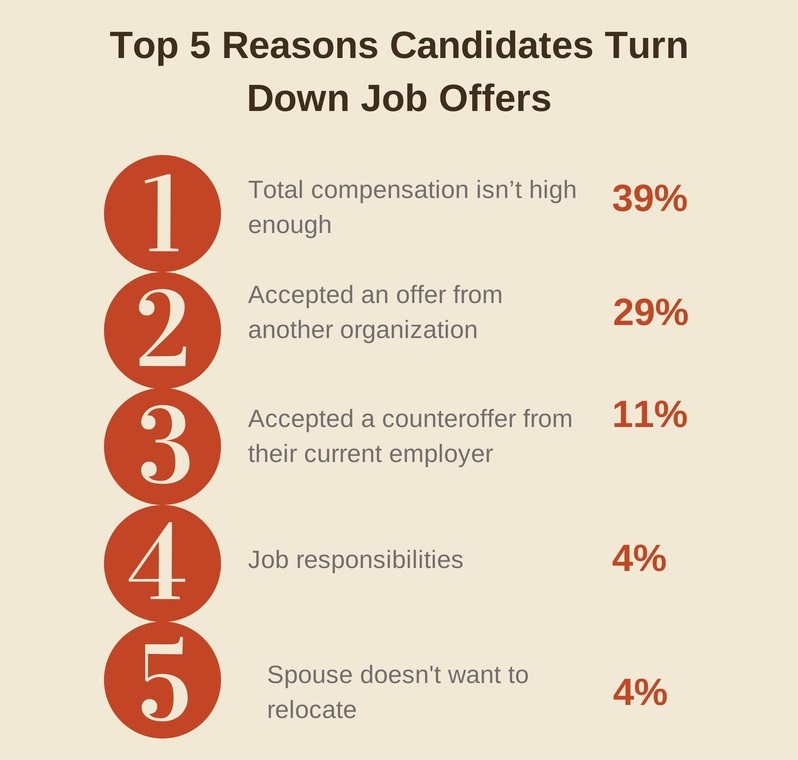 The Top 5 Reasons Candidates Reject Your Job Offer