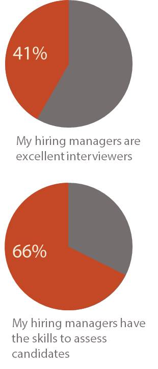 Manager_Pie_Charts