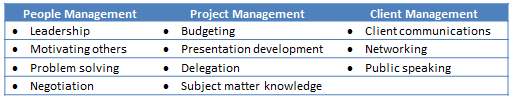 Example Skill Development Categories