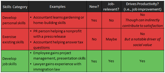 Skill Develop Business Value Grid