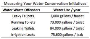 Water conservation numbers