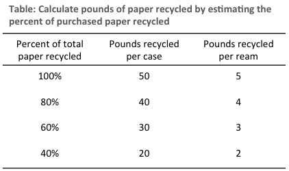 Paper recycling estimates