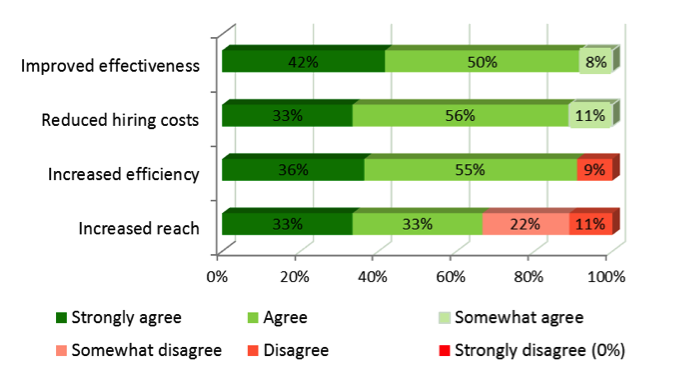 NGO capacity gains