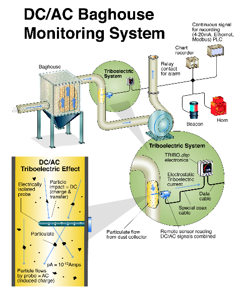 triboelectric particle detection technology is built on the triboelectric effect