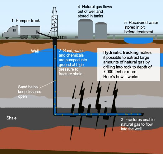 fracking how it works 2 D drawing
