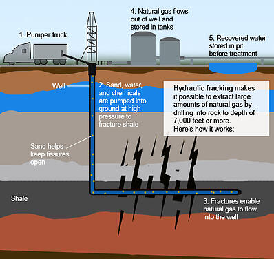 how to get into fracking