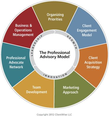 Use the Professional Advisory Model™ to Dial Up Your Business Plan