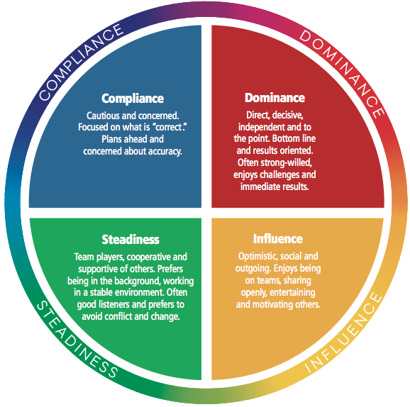 the results of a personal assessment about the conflict dynamics profile The disc profile (dominance, influence, steadiness, conscientiousness) is a personal assessment tool designed to help professionals improve work productivity, teamwork, and communication through a non-judgemental analysis of personality and behavior.