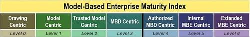 Maturity Index-email