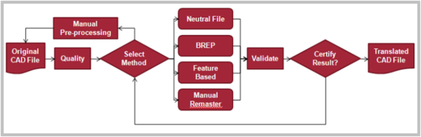 Automated Remastering Workflow